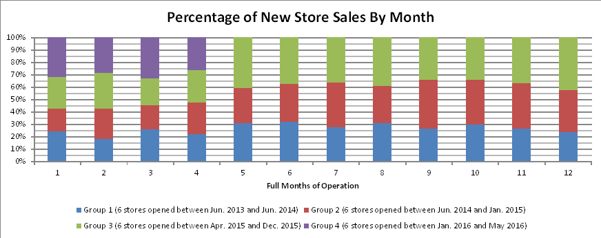 metal-supermarkets-new-store-sales