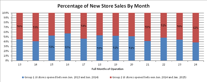 2nd-year-store-sales