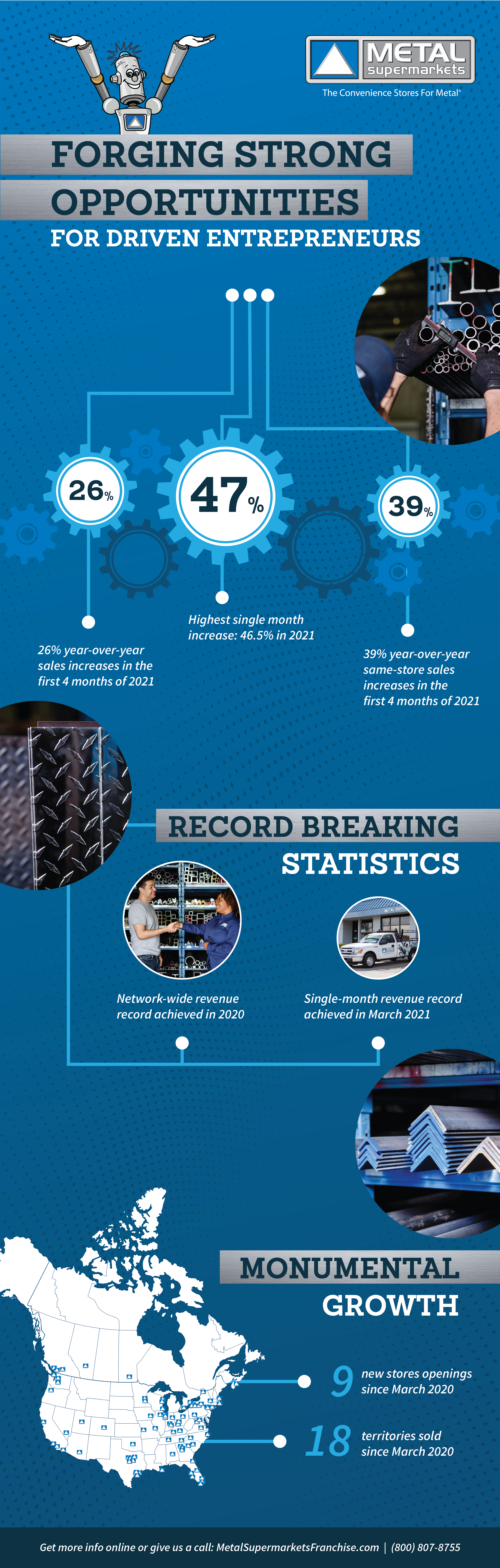 Metal Supermarkets Infographic